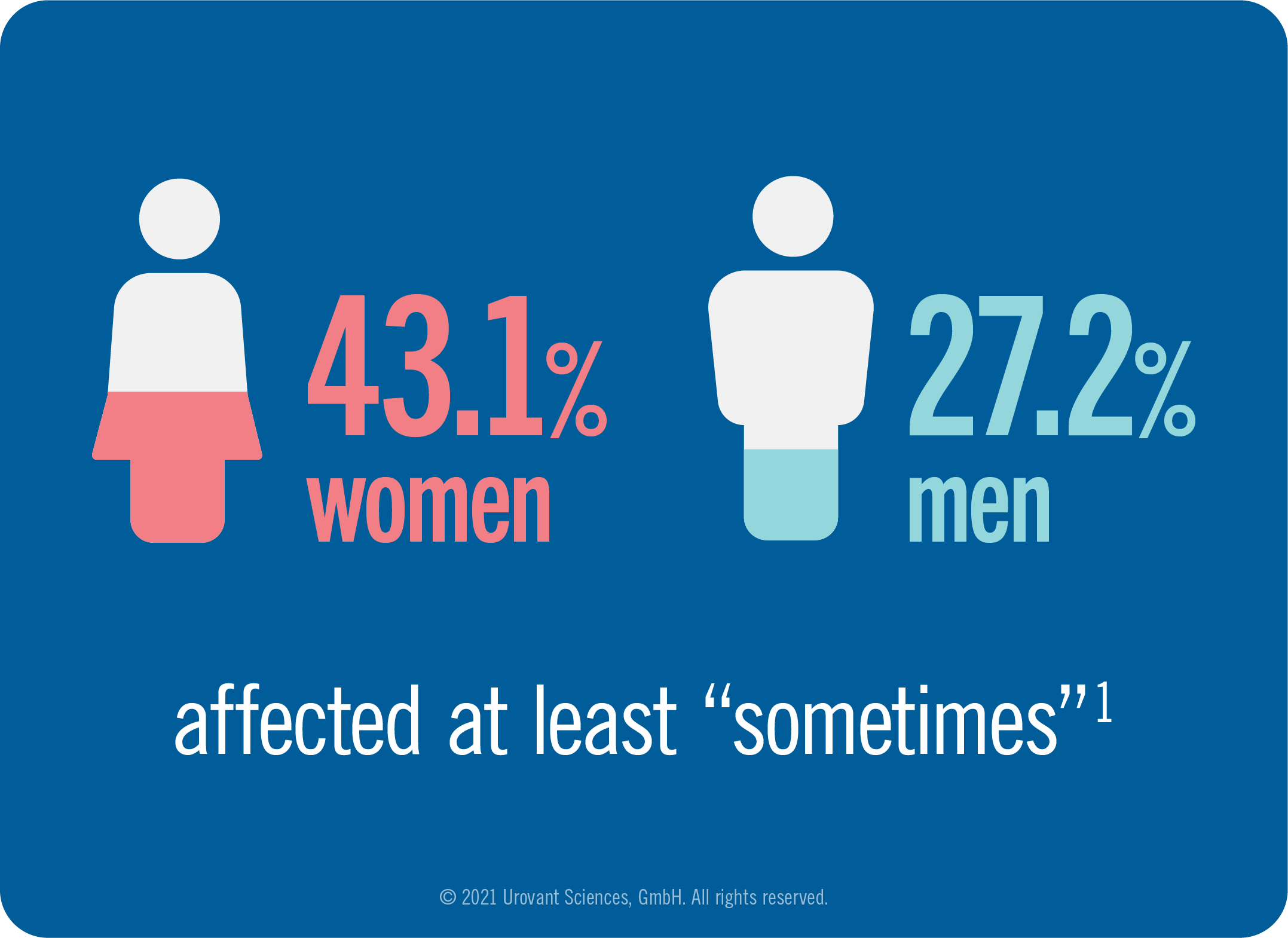 Infographic of percentage of woman and menaffected at least sometimes by overactive bladder symptoms