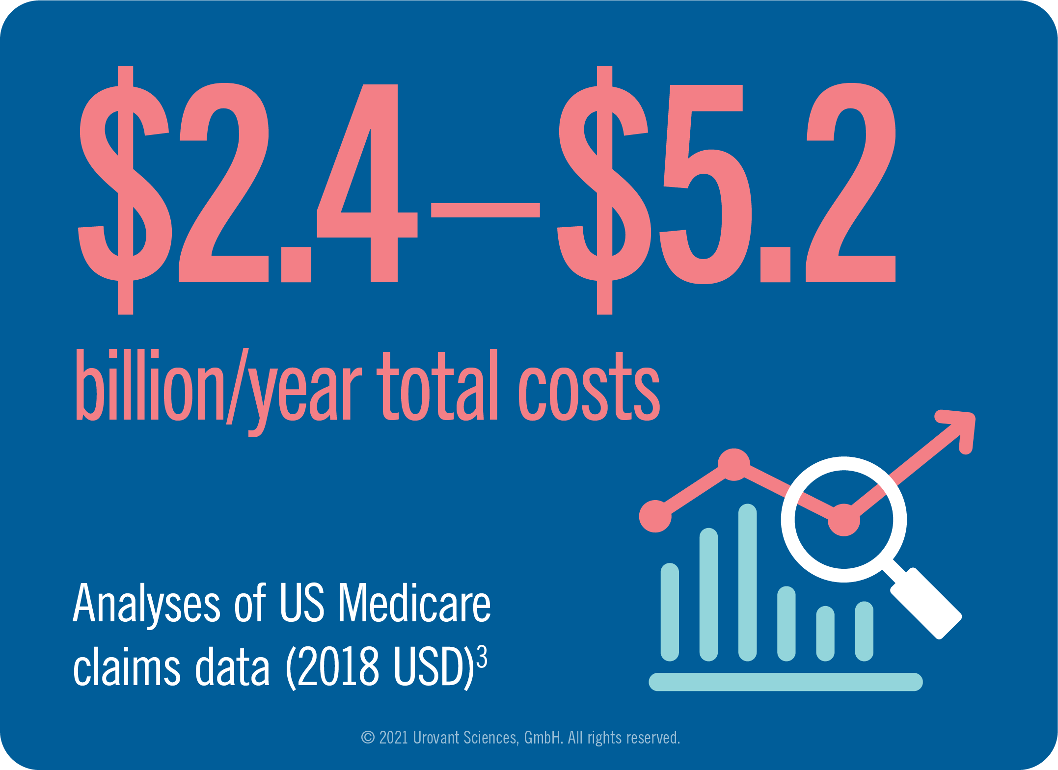 Infographic of total healthcare dollar cost per year for overactive bladder based on U.S. Medicare claims data